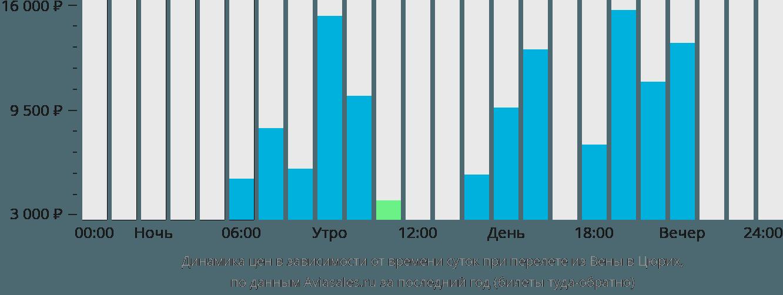 Динамика цен в зависимости от времени вылета из Вены в Цюрих