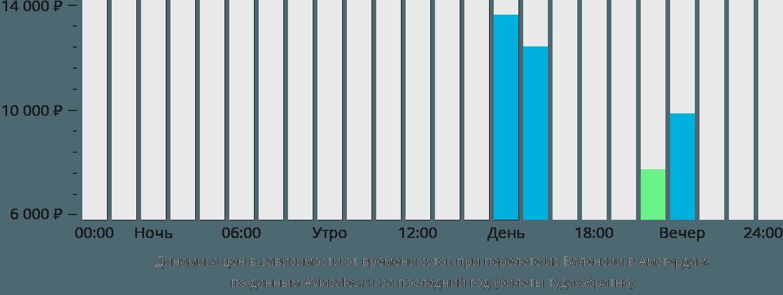 Динамика цен в зависимости от времени вылета из Валенсии в Амстердам