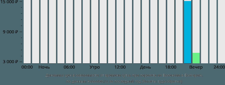 Динамика цен в зависимости от времени вылета из Валенсии в Болгарию
