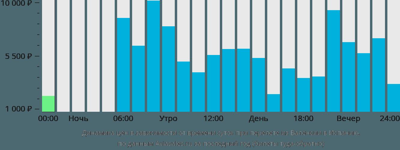 Динамика цен в зависимости от времени вылета из Валенсии в Испанию