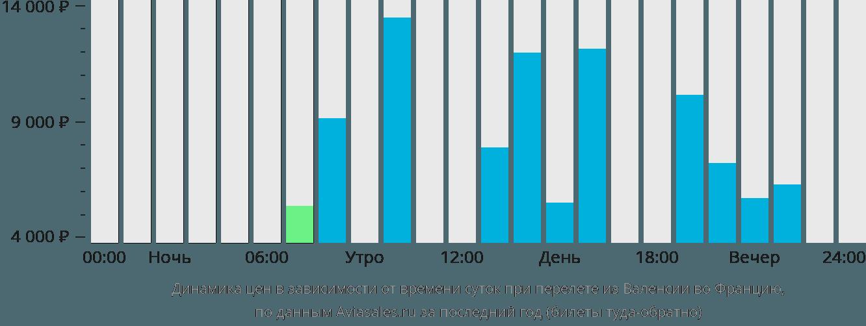 Динамика цен в зависимости от времени вылета из Валенсии во Францию