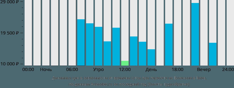Динамика цен в зависимости от времени вылета из Валенсии в Киев