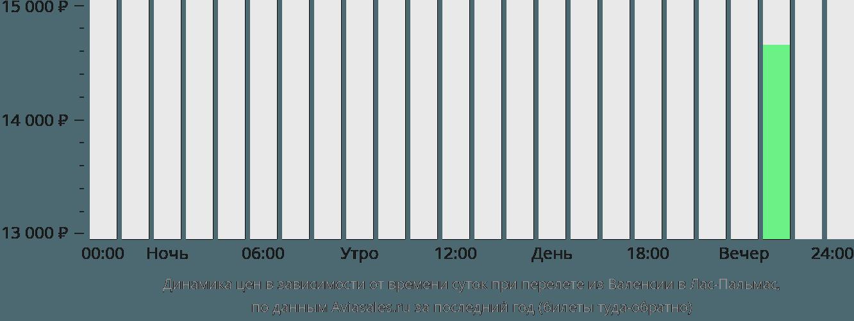 Динамика цен в зависимости от времени вылета из Валенсии в Лас-Пальмас