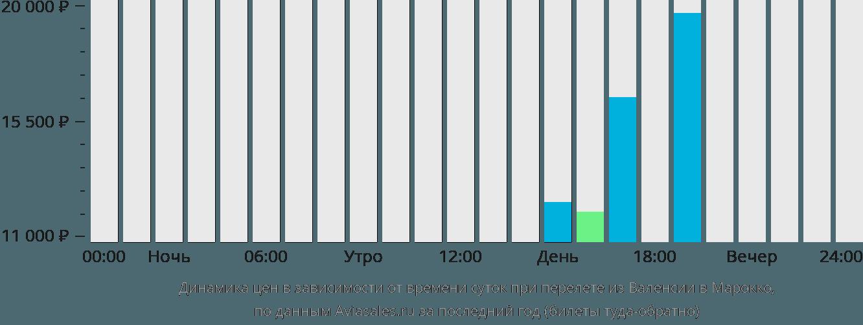 Динамика цен в зависимости от времени вылета из Валенсии в Марокко
