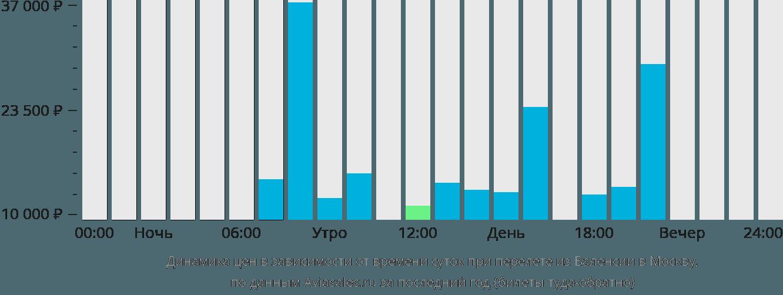Динамика цен в зависимости от времени вылета из Валенсии в Москву