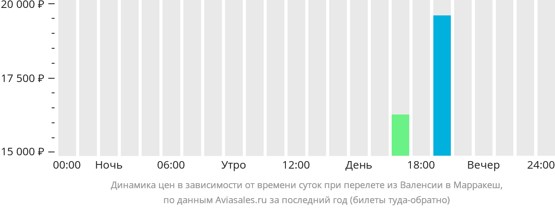 Динамика цен в зависимости от времени вылета из Валенсии в Марракеш