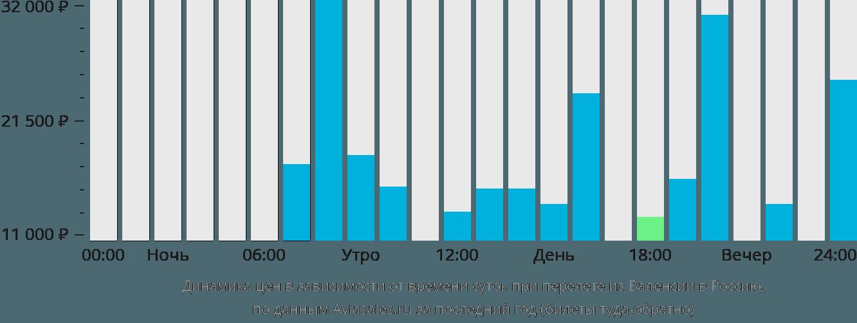 Динамика цен в зависимости от времени вылета из Валенсии в Россию
