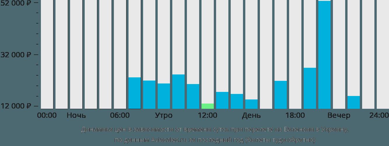 Динамика цен в зависимости от времени вылета из Валенсии в Украину