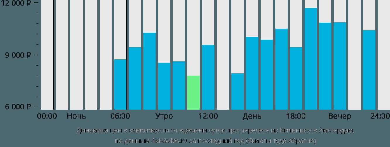 Динамика цен в зависимости от времени вылета из Вильнюса в Амстердам
