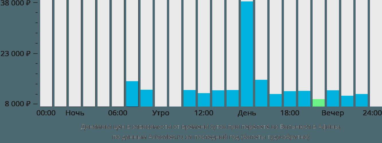 Динамика цен в зависимости от времени вылета из Вильнюса в Афины