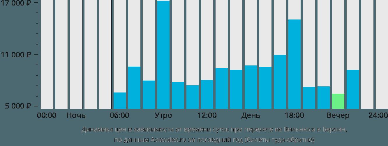 Динамика цен в зависимости от времени вылета из Вильнюса в Берлин