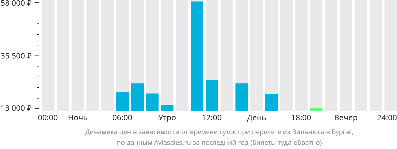 Динамика цен в зависимости от времени вылета из Вильнюса в Бургас