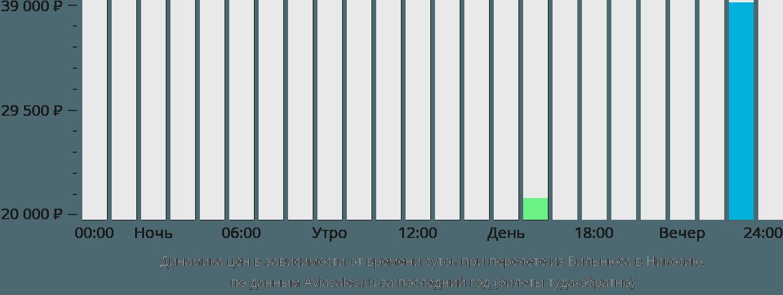 Динамика цен в зависимости от времени вылета из Вильнюса в Никосию