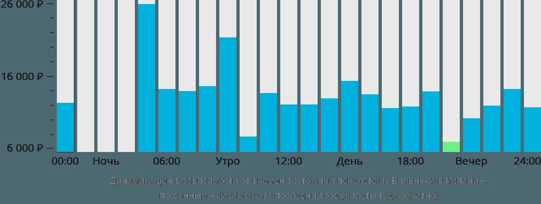Динамика цен в зависимости от времени вылета из Вильнюса в Испанию