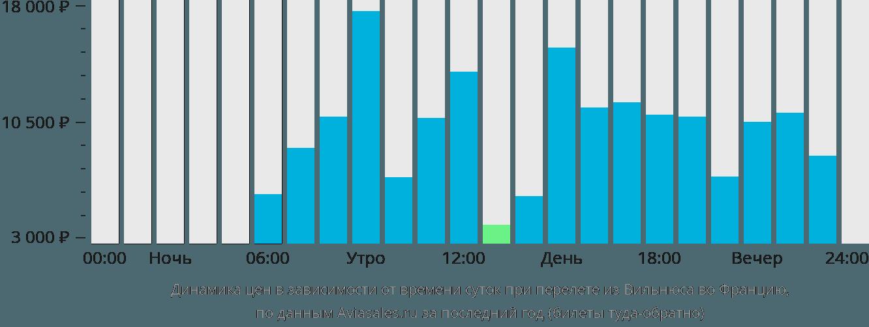 Динамика цен в зависимости от времени вылета из Вильнюса во Францию