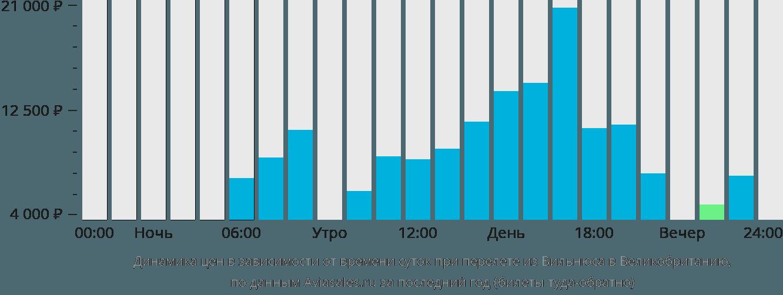 Динамика цен в зависимости от времени вылета из Вильнюса в Великобританию