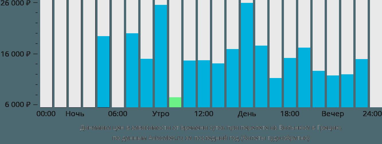 Динамика цен в зависимости от времени вылета из Вильнюса в Грецию