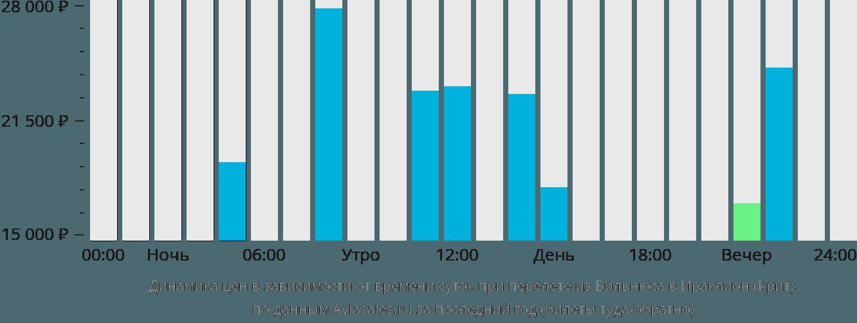 Динамика цен в зависимости от времени вылета из Вильнюса в Ираклион (Крит)
