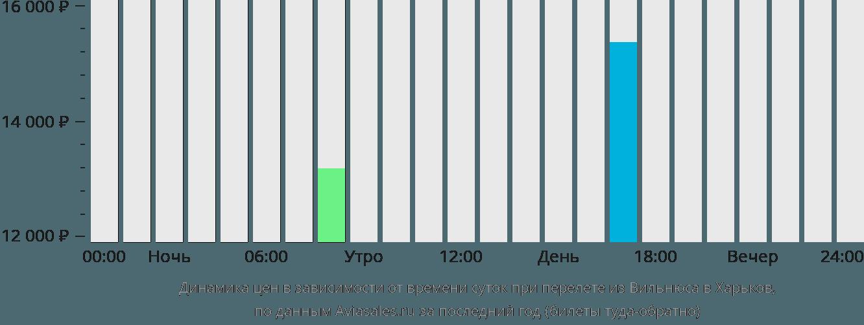 Динамика цен в зависимости от времени вылета из Вильнюса в Харьков