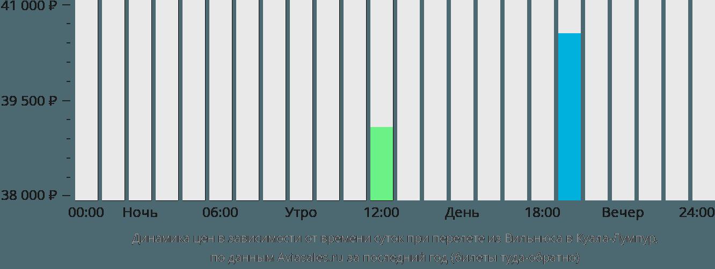 Динамика цен в зависимости от времени вылета из Вильнюса в Куала-Лумпур