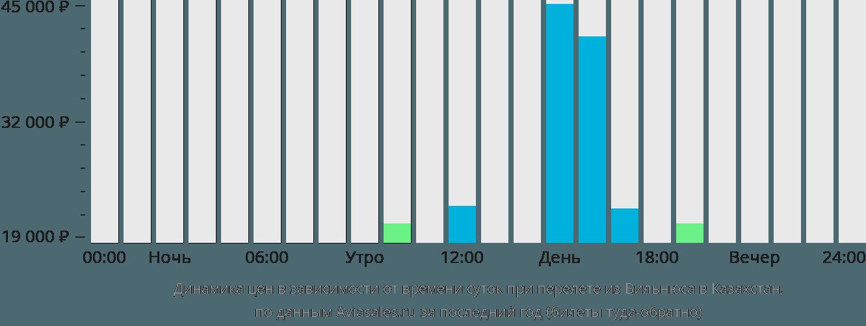 Динамика цен в зависимости от времени вылета из Вильнюса в Казахстан