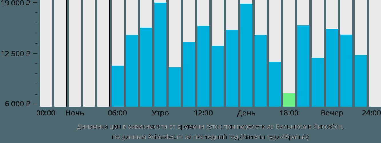 Динамика цен в зависимости от времени вылета из Вильнюса в Лиссабон