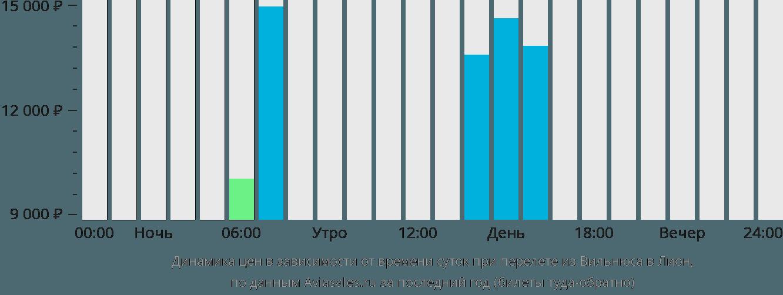 Динамика цен в зависимости от времени вылета из Вильнюса в Лион