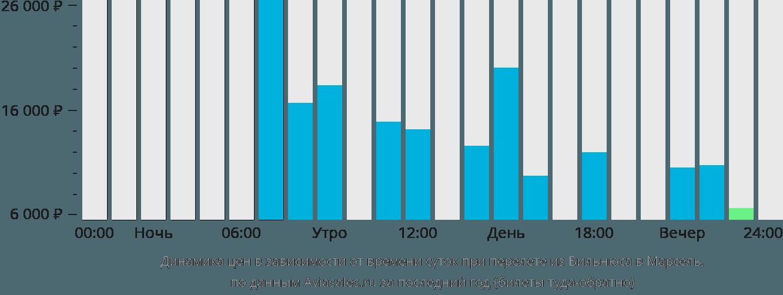 Динамика цен в зависимости от времени вылета из Вильнюса в Марсель