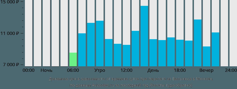 Динамика цен в зависимости от времени вылета из Вильнюса в Мюнхен