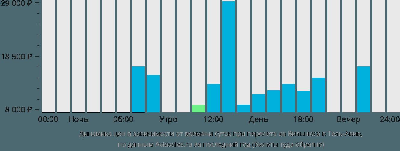 Динамика цен в зависимости от времени вылета из Вильнюса в Тель-Авив
