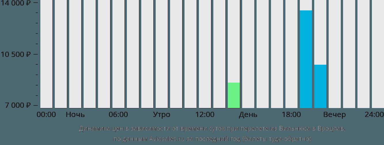 Динамика цен в зависимости от времени вылета из Вильнюса в Вроцлав