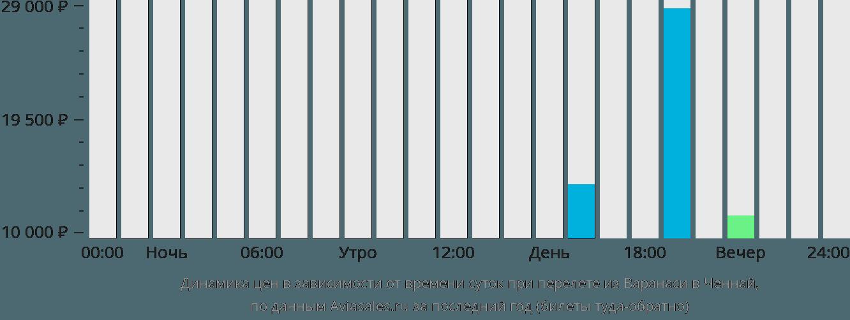 Динамика цен в зависимости от времени вылета из Варанаси в Ченнай