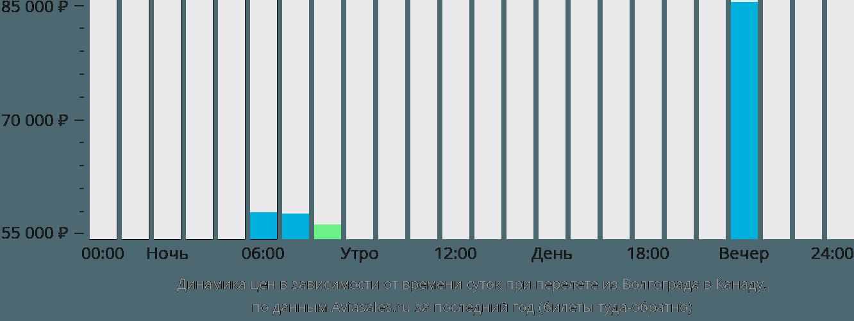 Динамика цен в зависимости от времени вылета из Волгограда в Канаду