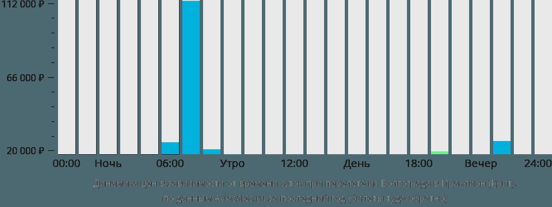 Динамика цен в зависимости от времени вылета из Волгограда в Ираклион (Крит)