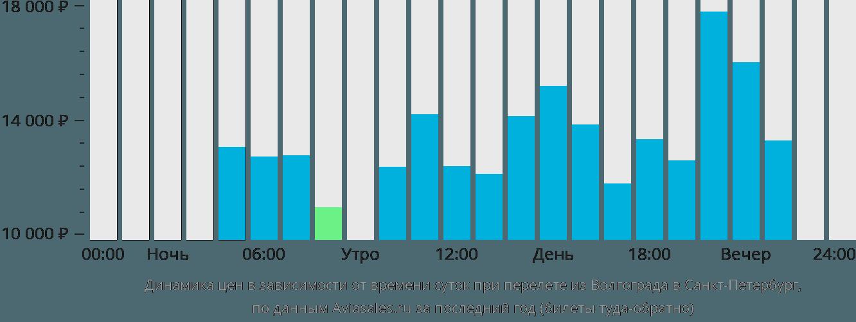 Динамика цен в зависимости от времени вылета из Волгограда в Санкт-Петербург