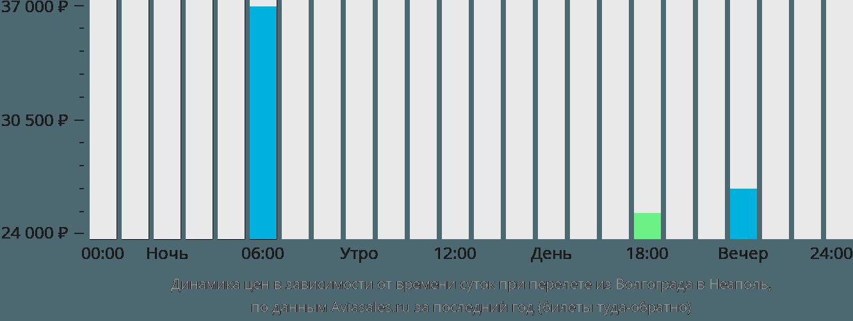 Динамика цен в зависимости от времени вылета из Волгограда в Неаполь