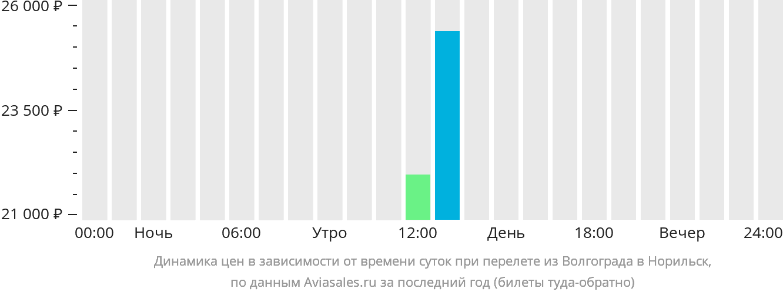 Динамика цен в зависимости от времени вылета из Волгограда в Норильск