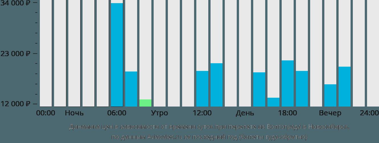 Динамика цен в зависимости от времени вылета из Волгограда в Новосибирск