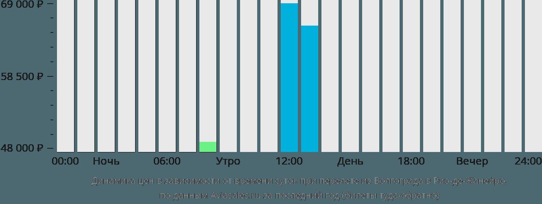 Динамика цен в зависимости от времени вылета из Волгограда в Рио-де-Жанейро