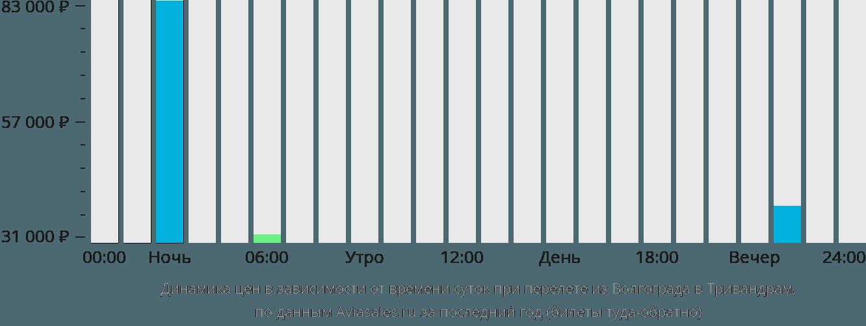 Динамика цен в зависимости от времени вылета из Волгограда в Тривандрам