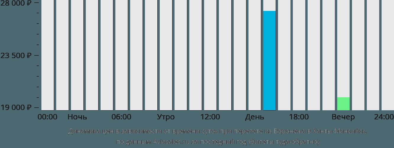 Динамика цен в зависимости от времени вылета из Воронежа в Ханты-Мансийск