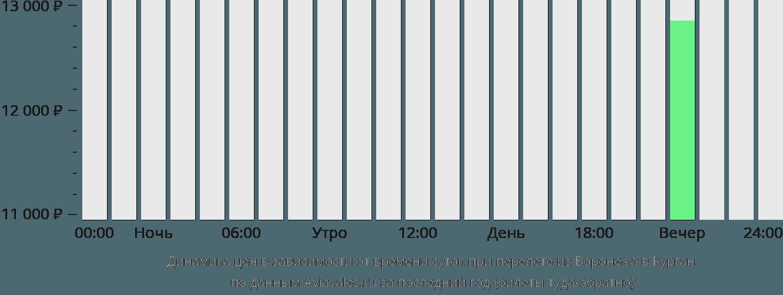 Динамика цен в зависимости от времени вылета из Воронежа в Курган