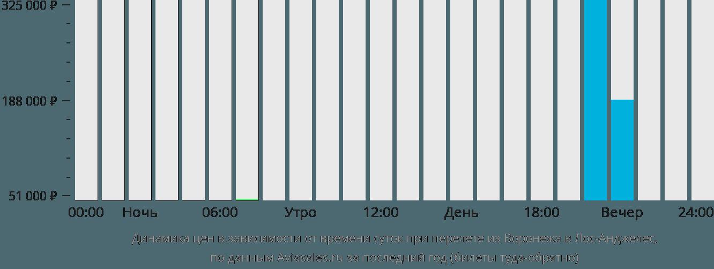 Динамика цен в зависимости от времени вылета из Воронежа в Лос-Анджелес