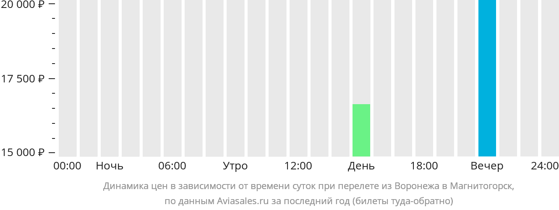Динамика цен в зависимости от времени вылета из Воронежа в Магнитогорск