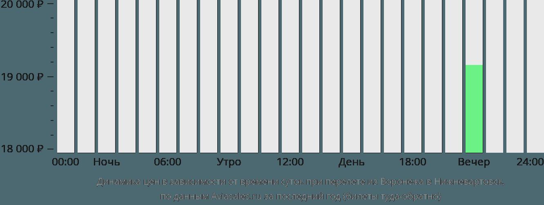 Динамика цен в зависимости от времени вылета из Воронежа в Нижневартовск