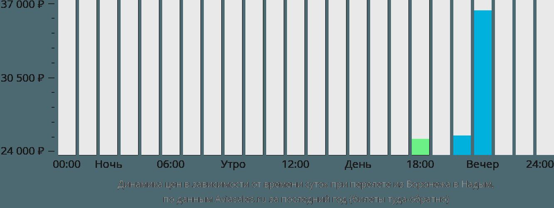 Динамика цен в зависимости от времени вылета из Воронежа в Надым