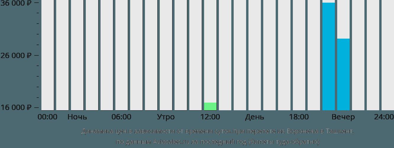 Динамика цен в зависимости от времени вылета из Воронежа в Ташкент