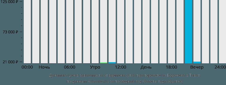 Динамика цен в зависимости от времени вылета из Воронежа в Тиват