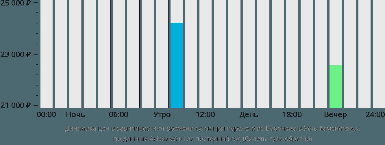 Динамика цен в зависимости от времени вылета из Воронежа в Усть-Каменогорск