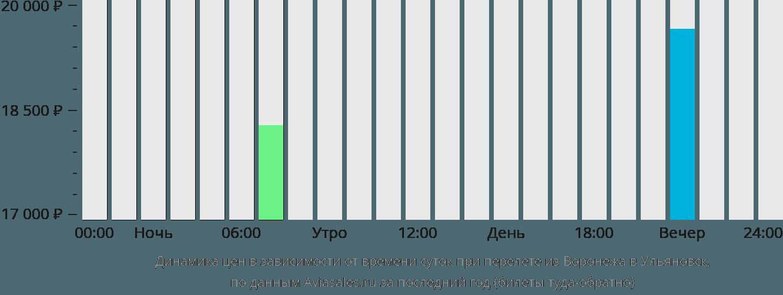 Динамика цен в зависимости от времени вылета из Воронежа в Ульяновск